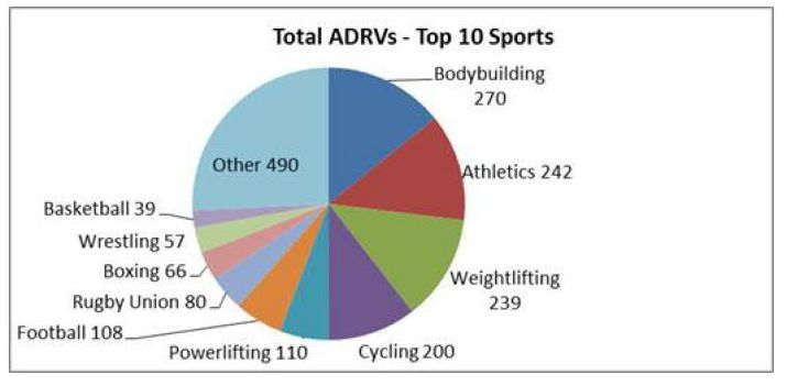 Bodybuilding tops the WADA list as the most steroid-plagued drug-tested sport